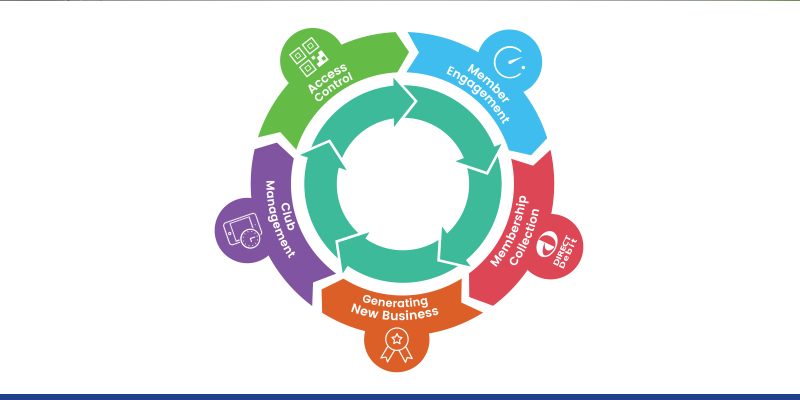 5 Key Benefits Of An 'All In One' Club Management Solution